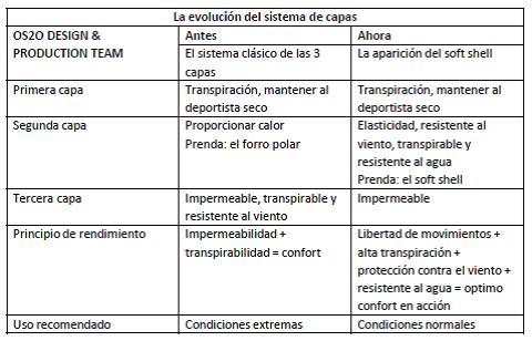 OS2O Ropa técnica de montaña diseñada en España