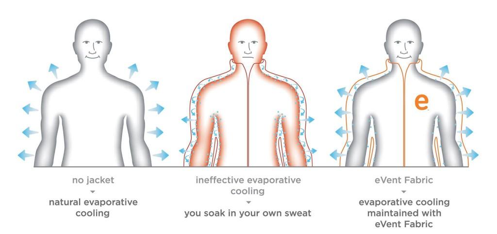 Así funciona la membrana eVent, permite una ventilación directa