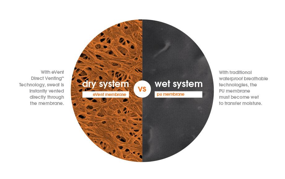 """En la imagen se aprecia la gran diferencia entre los sistemas secos y los húmedos, la membrana eVent """"respira""""."""