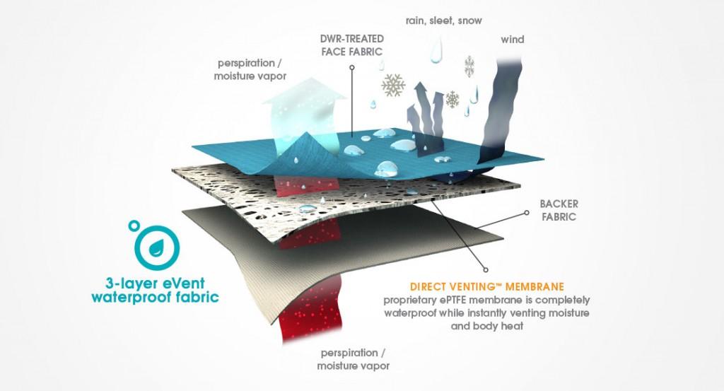 La construcción de la membrana eVent de 3  capas
