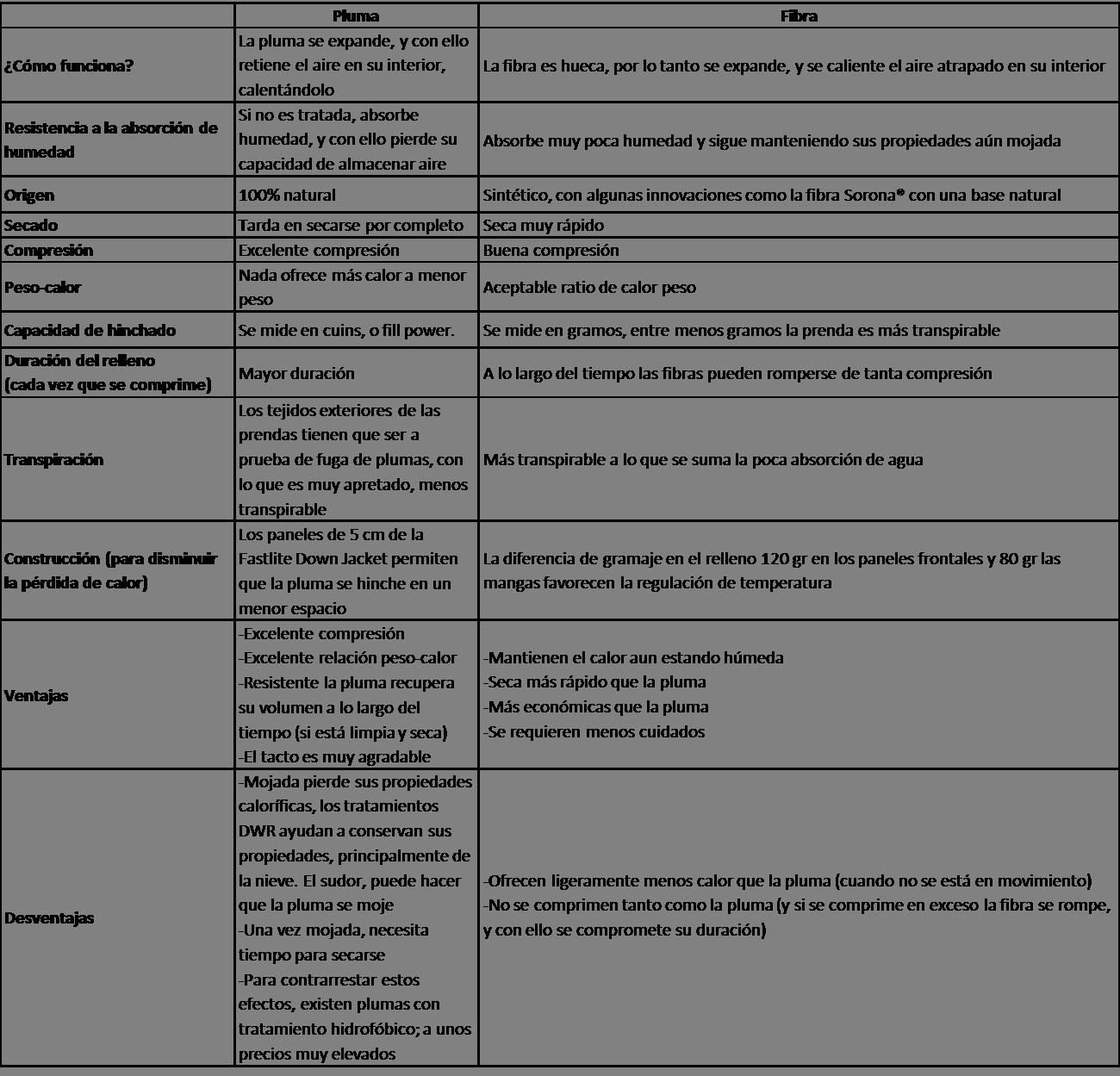 Pluma VS Fibra