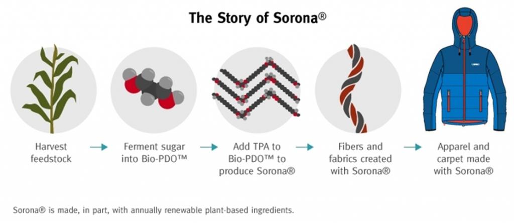 El proceso de fabricación de Sorona, del maíz a la Summit Alpine Jacket