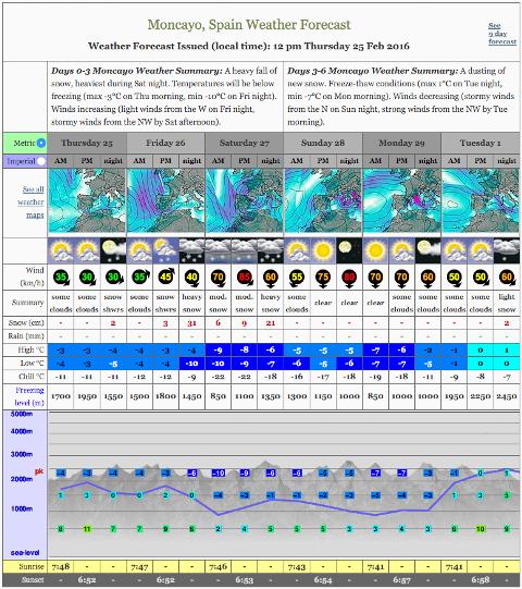 Web de previsión del tiempo en montaña. Mountain Forecast