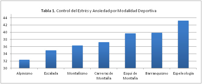 Tabla 1. Control del Estrés y Ansiedad por Modalidad Deportiva.