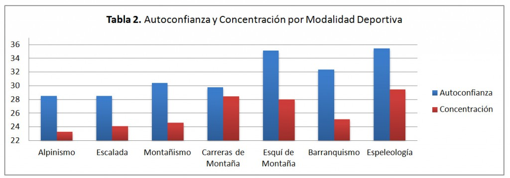 Tabla 2. Autoconfianza y Concentración por Modalidad Deportiva